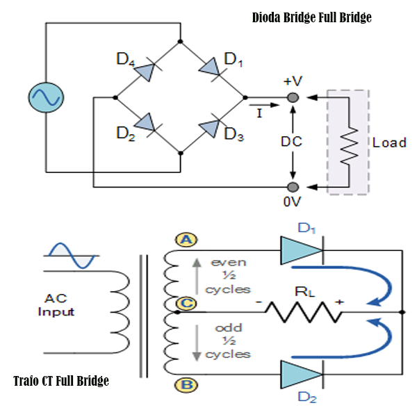 Fungsi Dioda Bridge Sebagai Full Bridge Rectifier
